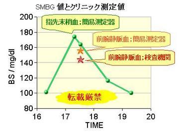 Smbg_clinic