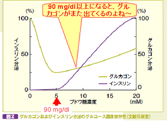 Glucagon_vs_bg